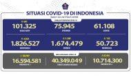 Permalink ke Pasien Sembuh Terus Meningkat Mencapai 1.674.479 Orang