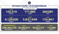 Permalink ke Kesembuhan COVID-19 Bertambah Mencapai 3.837.640 Orang