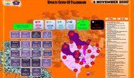 Permalink ke Update Covid, 4 November di Palembang, Terkonfirmasi Positif Bertambah 29 Orang