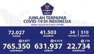 Permalink ke Angka Kesembuhan Kumulatif Terus Bertambah Menjadi 631.937 Orang