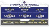Permalink ke Pasien Sembuh Terus Meningkat Menjadi 1.136.054 Orang